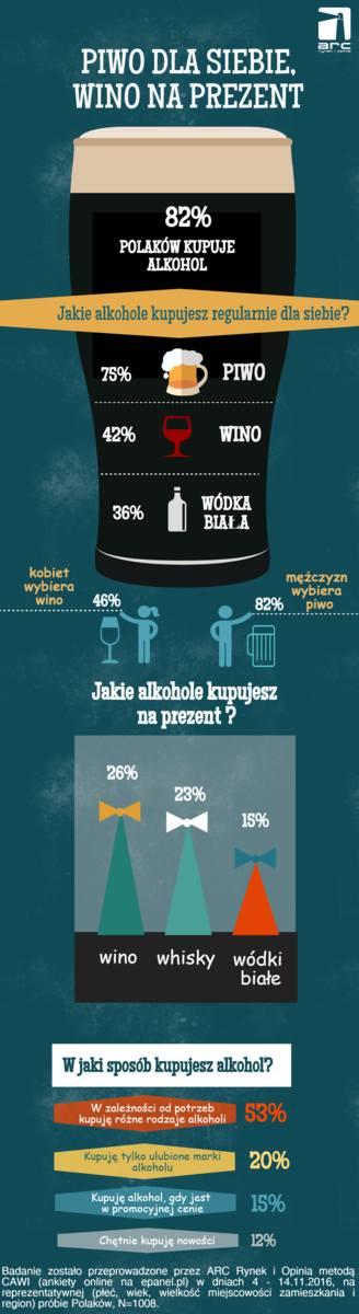 Jakie alkohole kupują Polacy dla siebie, a jakie na upominki