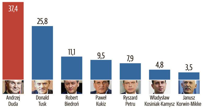 Sondaż Polska Press Grupy: PO zmniejsza dystans do PiS, Duda wygrywa z Tuskiem
