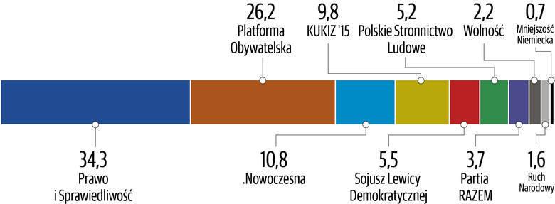 Sondaż Polska Press Grupy: PiS utrzymuje przewagę nad PO, SLD przed PSL