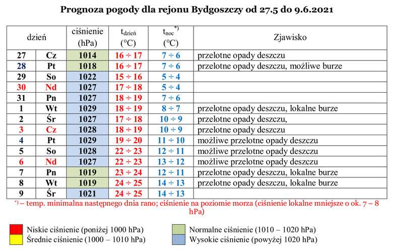 Prognoza pogody dla Bydgoszczy na początek czerwca 2021. Ciepło, ale przydadzą się parasole