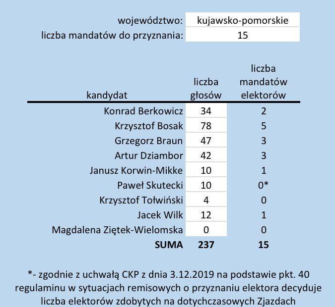 Są wyniki prawyborów prezydenckich Konfederacji w Bydgoszczy