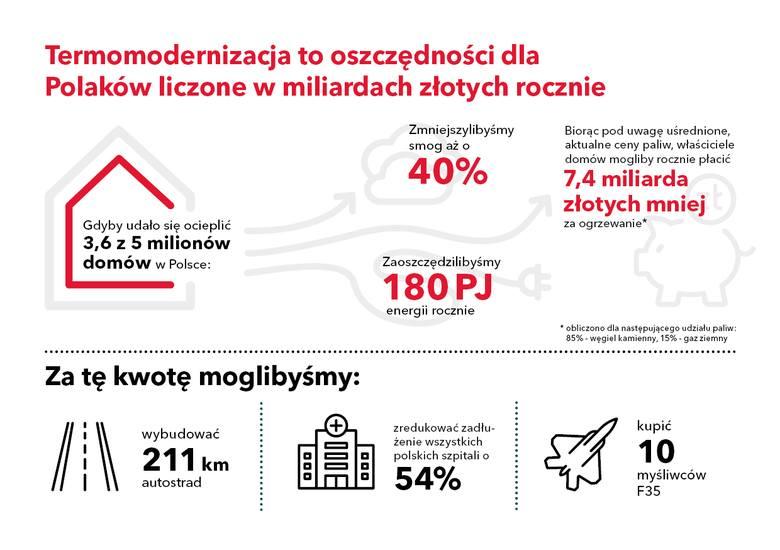 infografika termomodernizacja