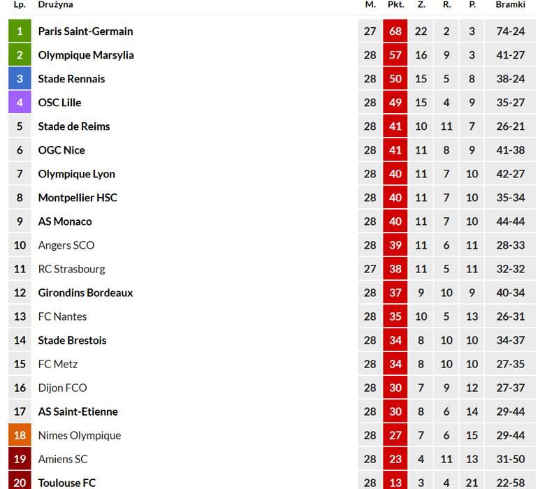 Ostateczna tabela ligi francuskiej