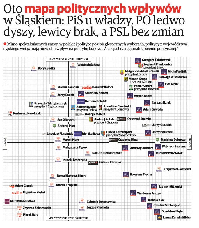 Mapa politycznych wpływów w Śląskiem: PiS u władzy, PO ledwo dyszy [INTERAKTYWNA MAPA]