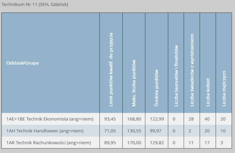 Progi punktowe w technikach w Gdańsku w 2019 r. Progi punktowe w technikach w Gdańsku w 2019 r. w klasach dla absolwentów szkół podstawowych