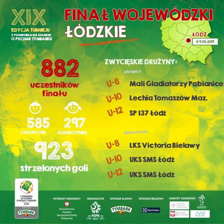 To oni staną przed szansą zagrania na PGE Narodowym. Oto najlepsi młodzi piłkarze i piłkarki województwa łódzkiego!