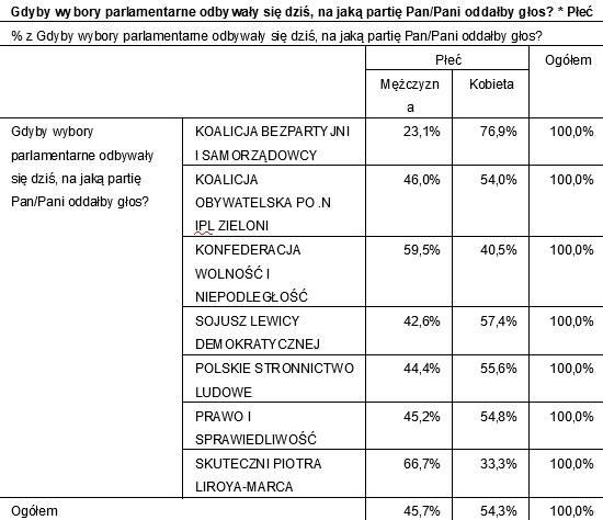 Sondaż PPG przed wyborami parlamentarnymi. Wyniki dla Kujawsko-Pomorskiego