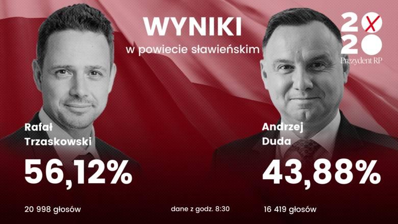 Wyniki wyborów 2020 w regionie koszalińskim. Jak głosowały miasta i powiaty? Sprawdź!
