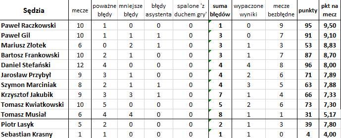 'Bezbłędna tabela', czyli jak wyglądałaby Ekstraklasa bez błędów sędziów (12. kolejka)