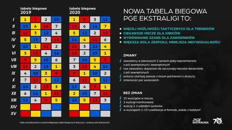 W 2020 roku Zooleszcz Polonia pojedzie po nowemu