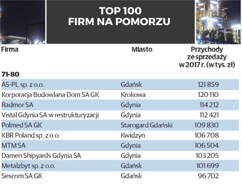 TOP 100 największych firm na Pomorzu. Ranking firm pod względem przychodów ze sprzedaży w 2017 rokuRok 2017 stał w kraju pod znakiem wzrostu gospodarczego