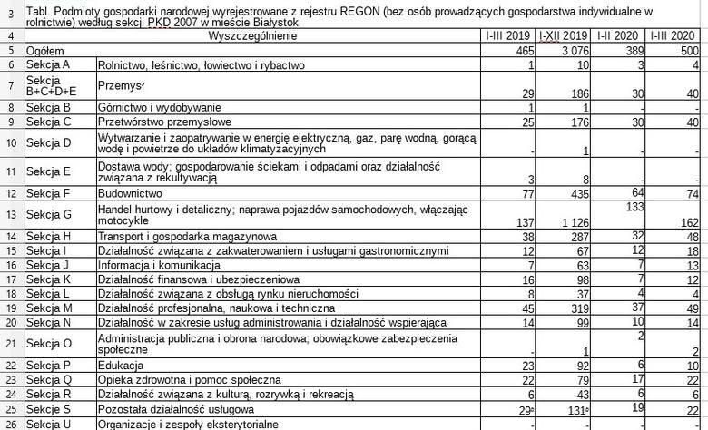 Prawie 200 wniosków o ulgi i rozłożenie zobowiązań podatkowych złożyli podlascy przedsiębiorcy z powodu koronawirusa