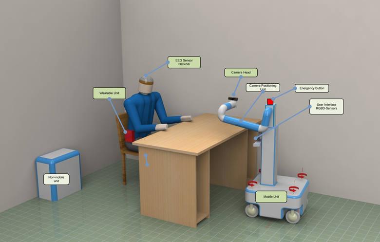 Robot będzie rejestrował ataki chorego dzięki elektrodom przyczepionym do ciała pacjenta. Pierwszy prototyp w 2016 roku.