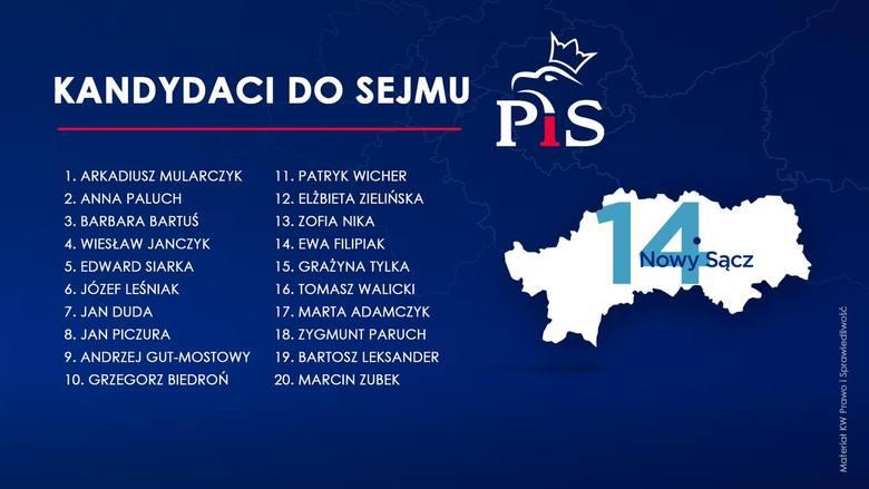 Wybory parlamentarne 2019. Kogo PiS wystawia w wyborach w Małopolsce? [LISTY WYBORCZE]