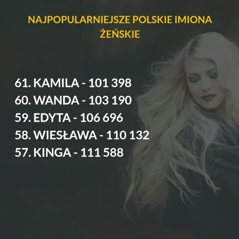 ZOBACZ TEŻ: Sto najpopularniejszych nazwisk w Polsce [LISTA]61 imion - tyle znalazło się na liście najpopularniejszych dla pań. Każde nosi ponad 100