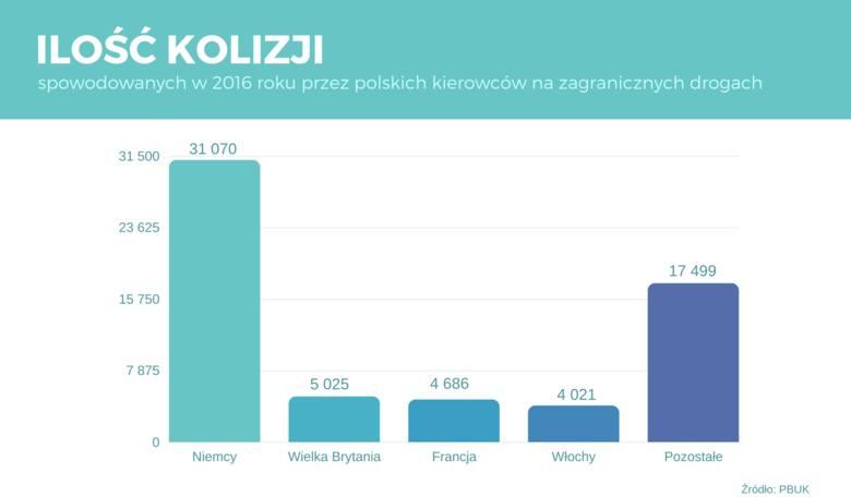 W 2016 roku nie było lepiej. Ilość kolizji, które spowodowali polscy kierowcy była zatrważająca i ponownie najwięcej było ich w Niemczech.