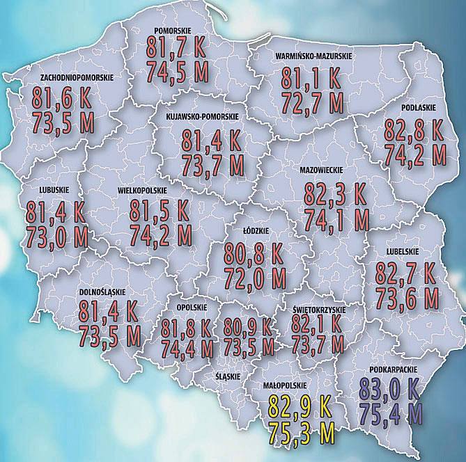 W Polsce najdłużej żyje się na Podkarpaciu