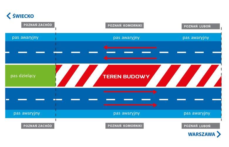 Trwa rozbudowa autostrady A2. Drogowcy budują trzeci pas na obwodnicy Poznania.