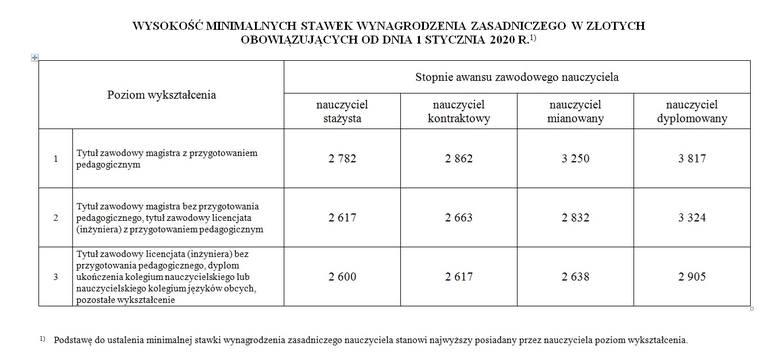Projekt rozporządzenia Ministra Edukacji Narodowej w sprawie wysokości minimalnych stawek wynagrodzenia zasadniczego nauczycieli o 1 stycznia 2020 r