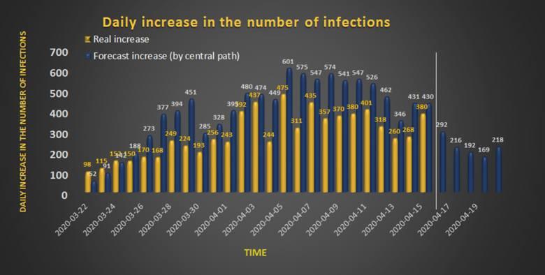 Naukowcy opracowali model zakażenia koronawirusem w Polsce. Zobaczcie, co wynika z wykresów.Zobacz kolejne zdjęcia. Przesuwaj zdjęcia w prawo - naciśnij