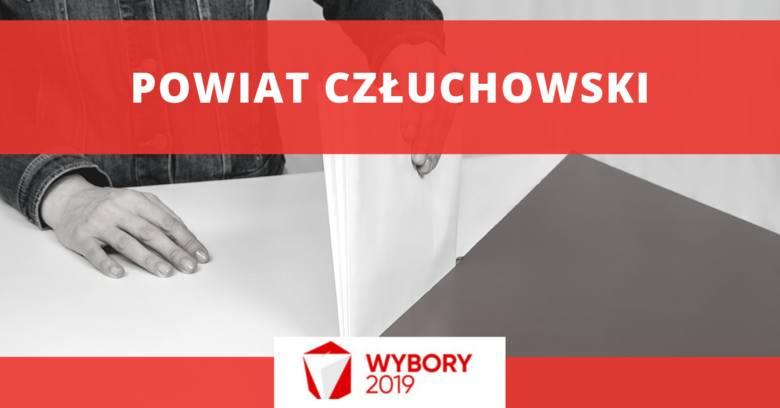 Wyniki wyborów 2019 - powiat człuchowskiWyniki wyborów do SejmuPiS - 8432 (37,76 proc.)KO - 7720 (34,57 proc.)Lewica - 2699 (12,09 proc.)PSL - 2060 (9,23