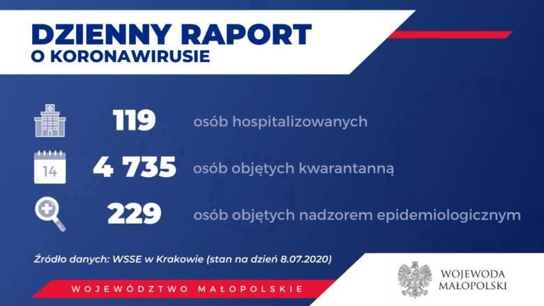 Koronawirus. Nowe ogniska w Małopolsce. Spory przyrost zakażonych, zmarła kolejna osoba [CZWARTKOWE DANE]