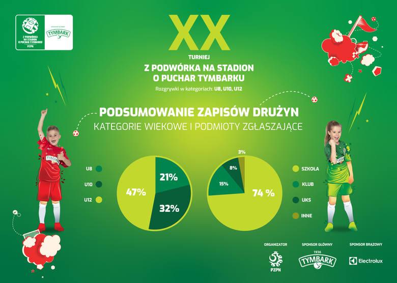 """20 lat Turnieju """"Z Podwórka na Stadion o Puchar Tymbarku"""". Ruszyły rozgrywki XX edycji!"""