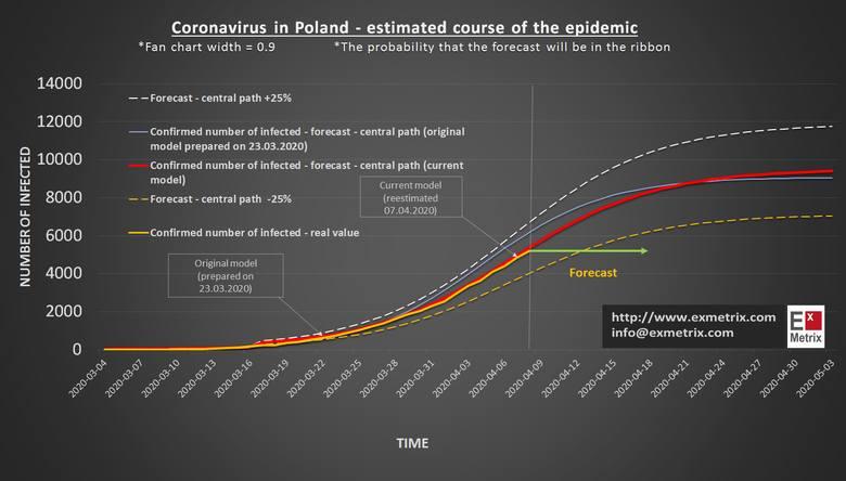 Koronawirus. Szczyt zakażeń w Polsce przesunie się. Nowa prognoza ExMetrix