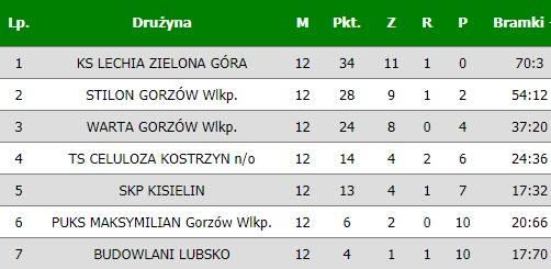 Tabela wojewódzkiej ligi juniorów młodszych.