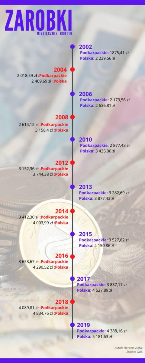 Tyle zarabialiśmy średnio w województwie podkarpackim i w Polsce od 2002 roku.