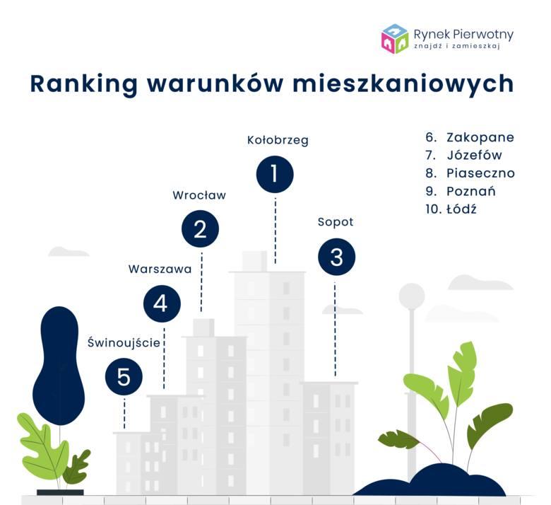 Ranking warunków mieszkaniowych 218 miast. Kołobrzeg zdetronizował Sopot, Łódź awansowała o 11 miejsc. Sprawdź jak wypada Twoje miasto