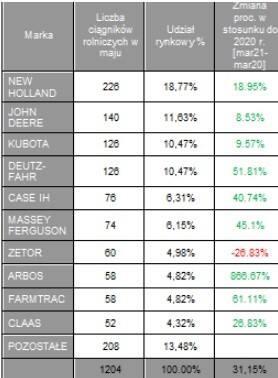 Majowa sprzedaż ciągników była lepsza o ponad 30 proc. niż rok temu. Rolnicy nadal inwestują (zdjęcia)