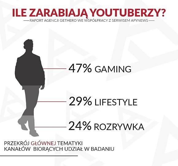 Główną tematyką badanych kanałów są gry komputerowe (47 proc.), oprócz tego przebadano osoby prowadzące kanały związane z szeroko pojętym lifestylem