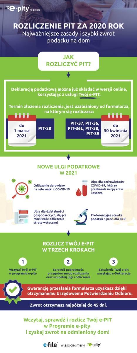 PIT 2021 w pigułce:•Zwrot podatku PIT na dom – 25% Polaków pieniądze z nadpłaconego podatku wyda na remont lub inwestycję w nowy dom.•Na drobne remonty