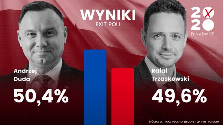 Wybory prezydenckie 2020 w woj. małopolskim. Najważniejsze informacje z wyborów prezydenckich 2020 [RELACJA LIVE]