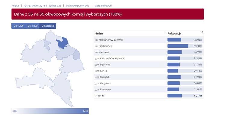 Rekordowa frekwencja w wyborach do Europarlamentu. Ile osób głosowało w Kujawsko-Pomorskiem?