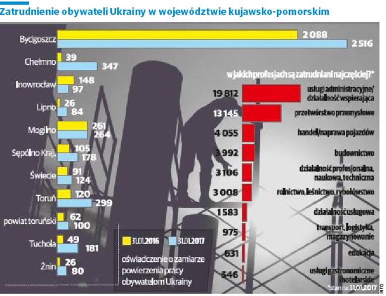Ukrainiec weźmie każdą robotę. Polak woli iść do gminy po zasiłek niż do pracy w polu