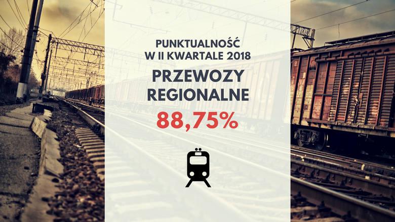 Ten przewoźnik ma spore problemy z punktualnym dotarciem do stacji Kraków Główny: na niej punktualność PR wyniosła zaledwie 66,9%.