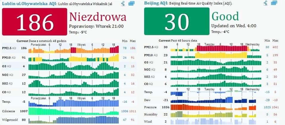 Smog W Lublinie Powietrze Zn 243 W Bardzo Zanieczyszczone