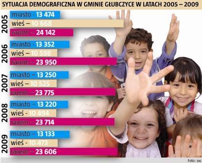 Z roku na rok liczba mieszkańców gminy Głubczyce się zmniejsza.