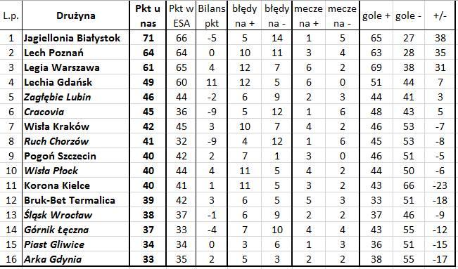 'Bezbłędna tabela', czyli jak wyglądałaby Ekstraklasa bez błędów sędziów (33. kolejka)