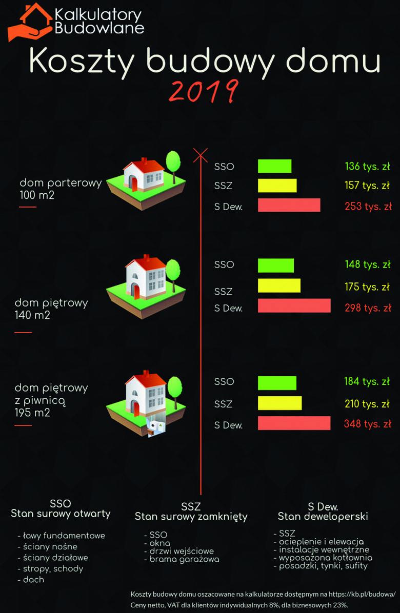 Na przykład na początku 2018 roku budowa parterowego domu o powierzchni 100 mkw.  kosztowała ok. 2310 zł/mkw. netto, podczas gdy na progu 2019 jest to