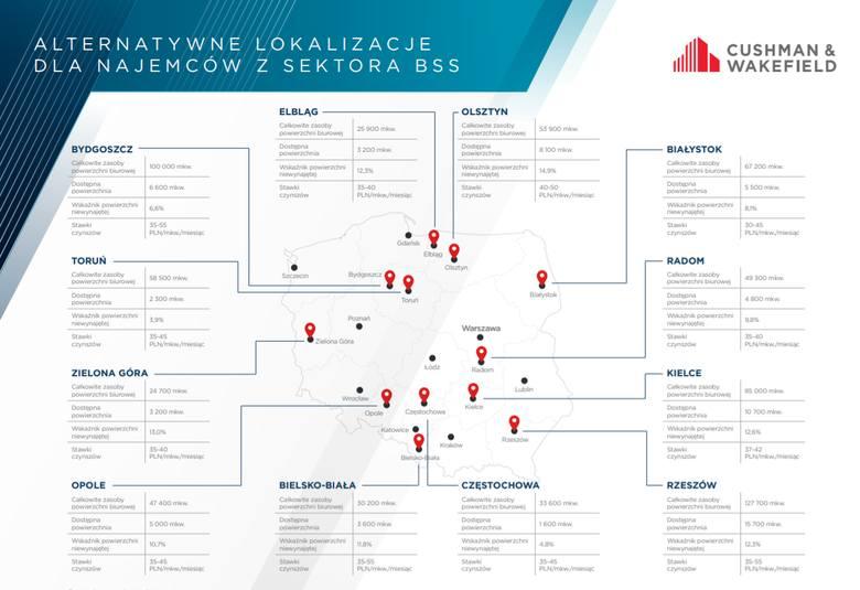 Bydgoszcz w raporcie Cushman & Wakefield dotyczącym 12 lokalizacji dla najemców w Polsce