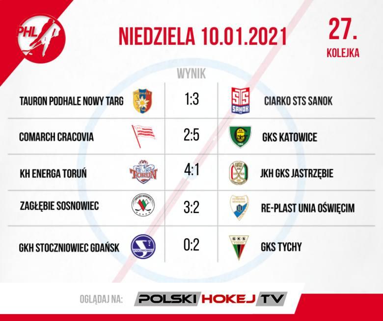 W PHL porażki lidera i wicemistrza. Podsumowanie 26. i 27. kolejki Polskiej Hokej Ligi
