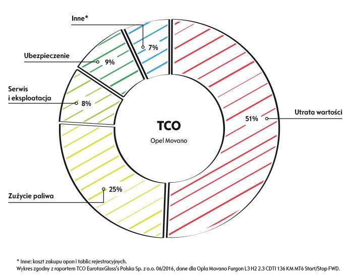 TCO a flota samochodowa w Twojej firmie