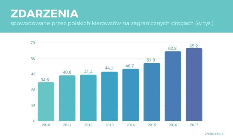 Polscy kierowcy biją niechlubne rekordy, powodując z roku na rok coraz więcej kolizji i wypadków na zagranicznych drogach.