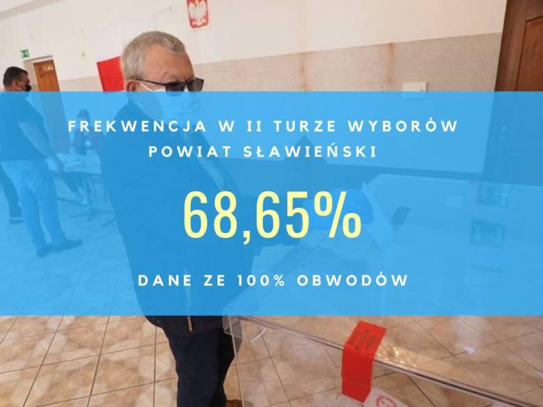Frekwencja w II turze wyborów prezydenckich 2020 w regionie koszalińskim