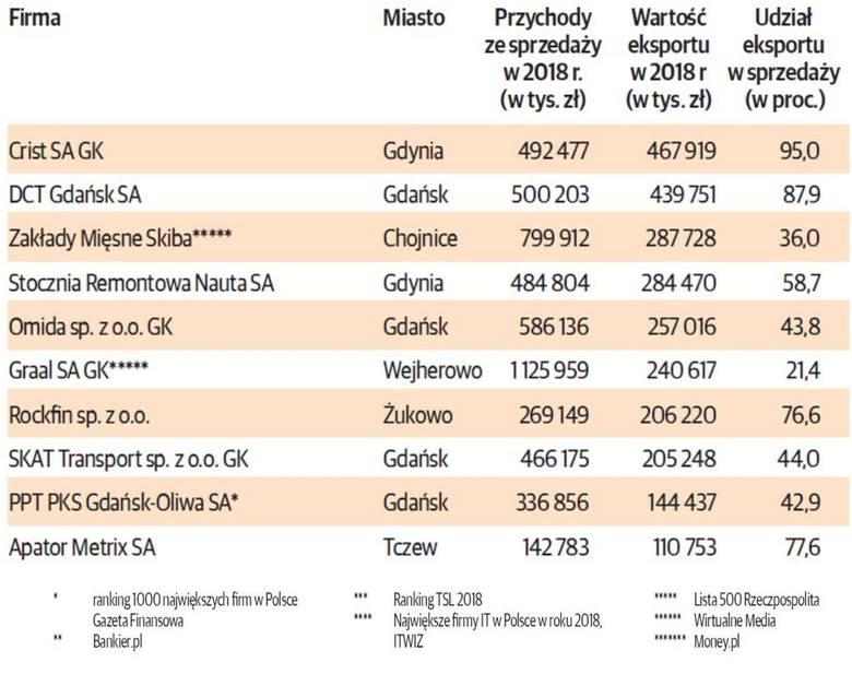 TOP 100 POMORSKICH FIRM. Najwięksi eksporterzy z województwa pomorskiego.