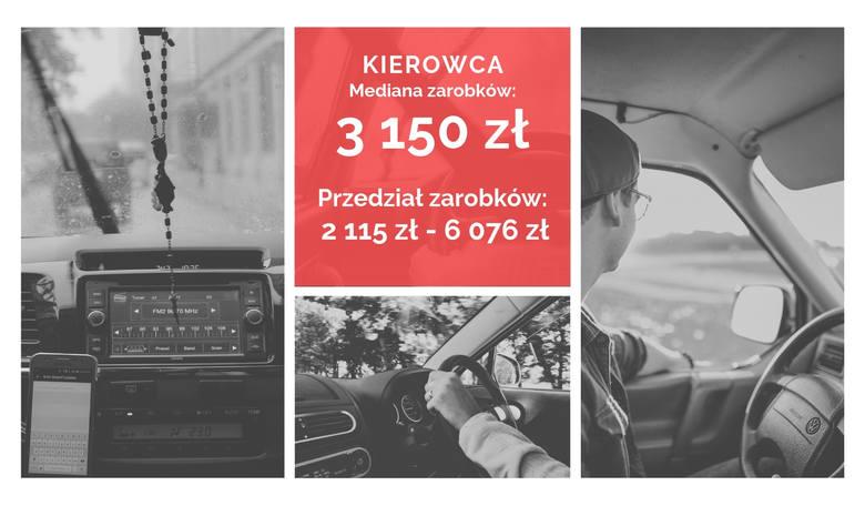 Zobaczcie, ile zarabiają ludzie wykonujący te zawody w województwie śląskim