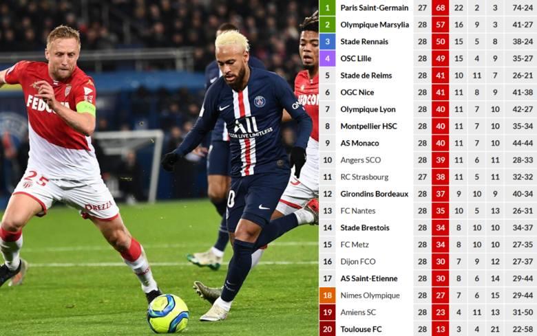 We wtorek (28 kwietnia) francuski rząd przedłużył przerwę w zawodowym sporcie aż do 1 września. Tym samym niemożliwe jest, by dokończono sezono w piłkarskiej